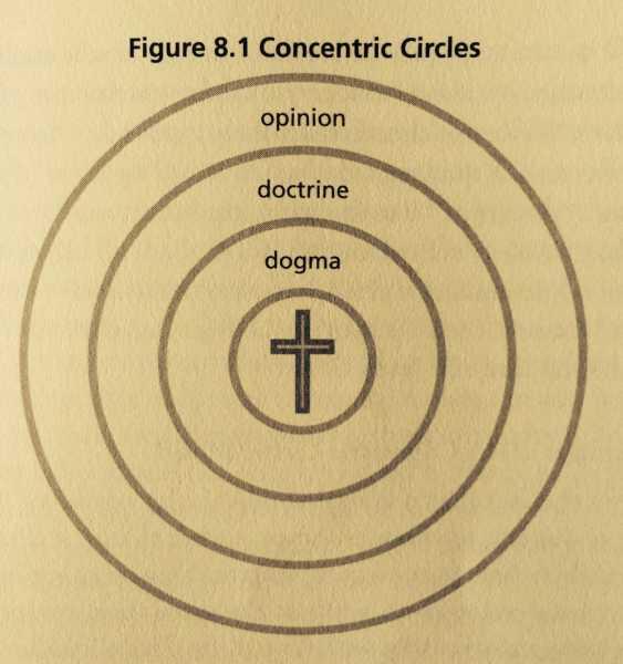 ConcentricCirclesTheology2
